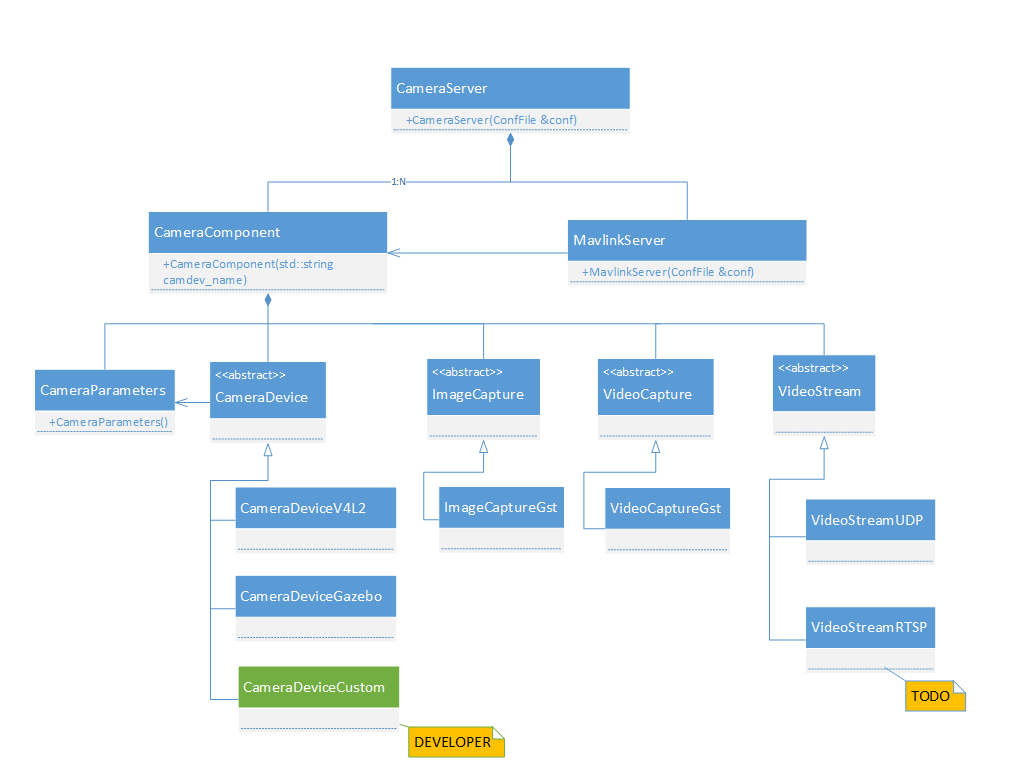 Camera Manager class diagram