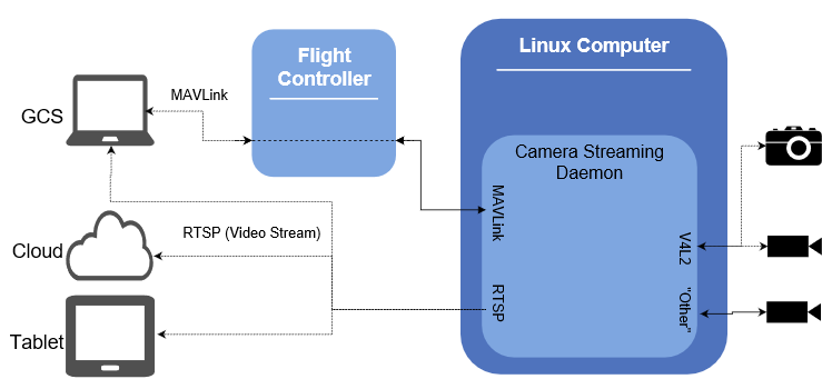 Camera Manager overview